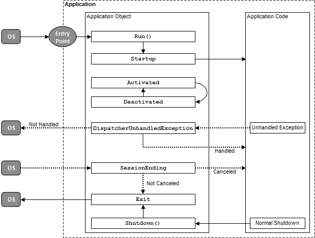 WPF (Winsows Presentation Foundation) LifeCycle